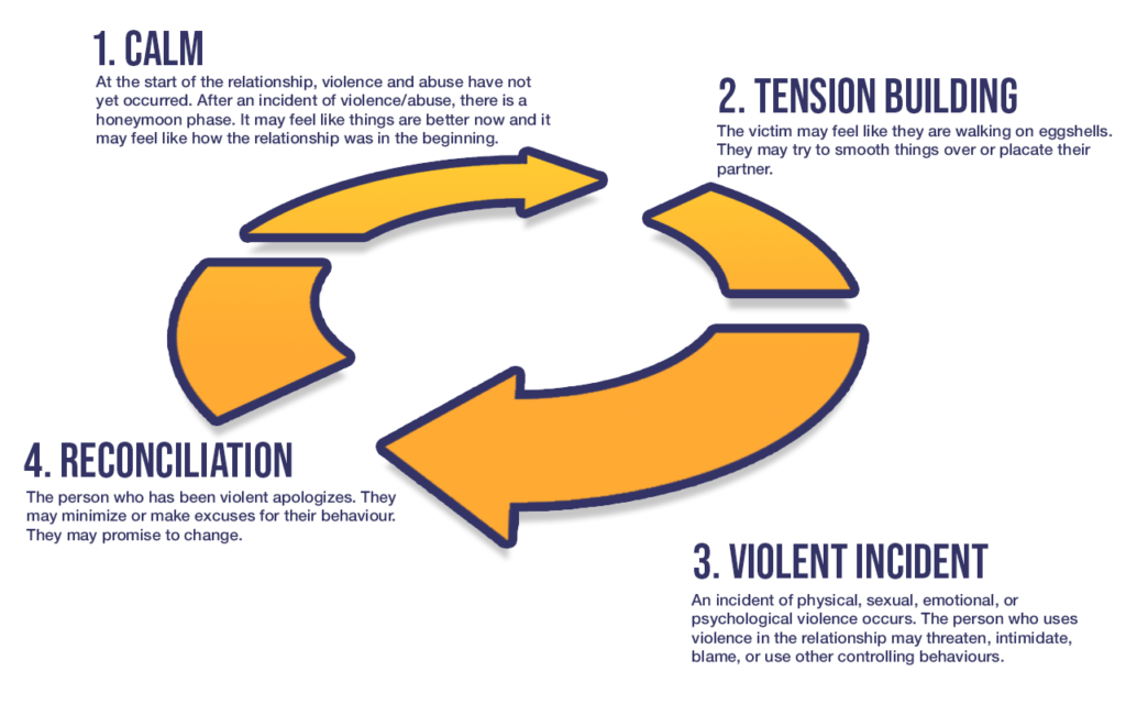 Gold arrows outline the Cycle of Abuse: Calm, Rising Tension, a Violent Incident, and Reconciliation